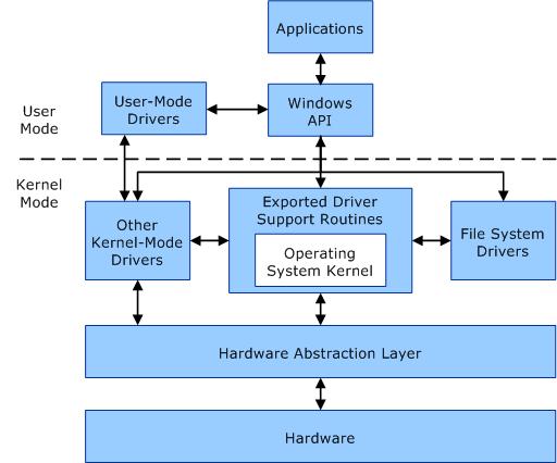 Qu'est-ce qu'un noyau dans le système d'exploitation? Quels sont les types de noyau?